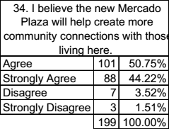About 95% of those surveyed either agreed or strongly agreed that the new plaza will aid community connections.